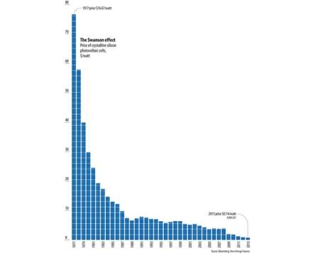 price-of-solar-power-graph-11.jpg.662x0_q100_crop-scale