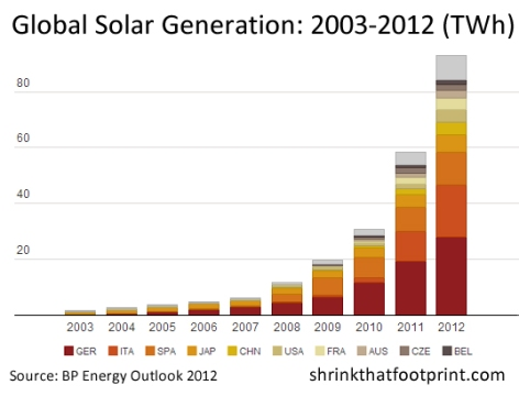 global-solar-energy-generation-2012-infographic